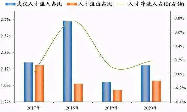 中国城市人才吸引力排行榜公布,武汉应届毕业生流入人口排名前十。 第2张