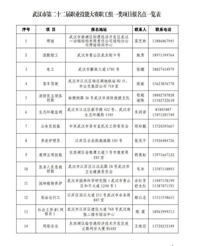 学生均可参加,武汉市第22届职业技能大赛正式启动。 第1张