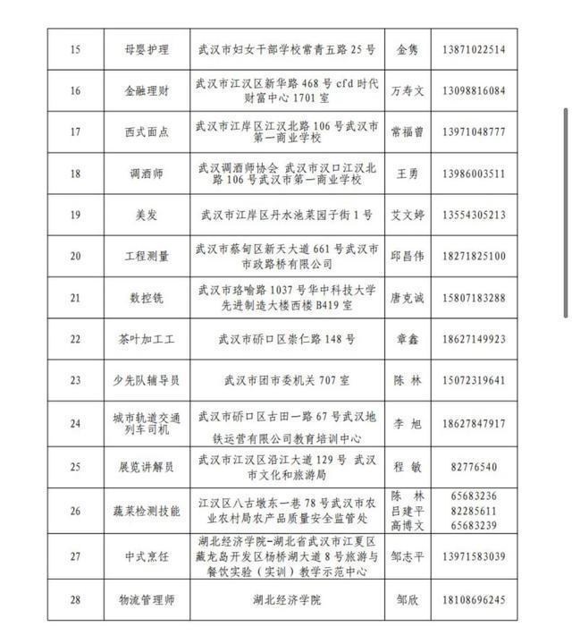 学生均可参加,武汉市第22届职业技能大赛正式启动。 第2张