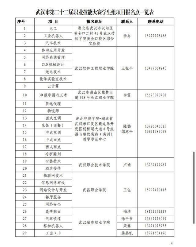 学生均可参加,武汉市第22届职业技能大赛正式启动。 第5张