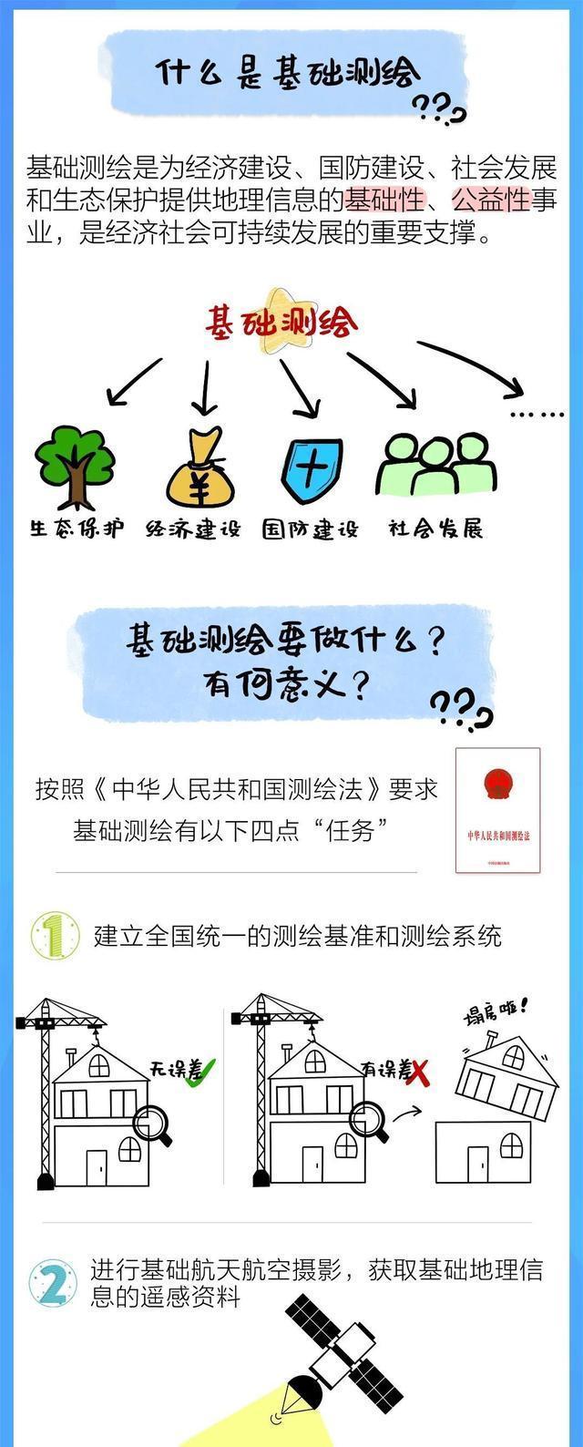 《武汉市基础测绘十四五计划》发表,今后五年武汉将这样做!|一图读。 第2张