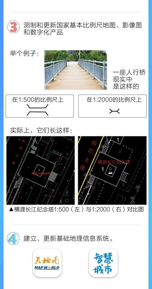 《武汉市基础测绘十四五计划》发表,今后五年武汉将这样做!|一图读。 第5张