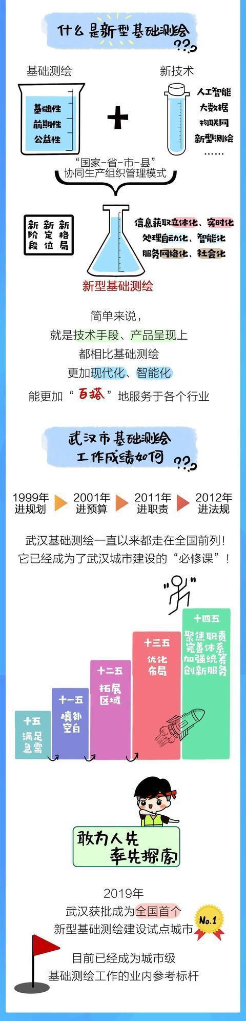 《武汉市基础测绘十四五计划》发表,今后五年武汉将这样做!|一图读。 第6张