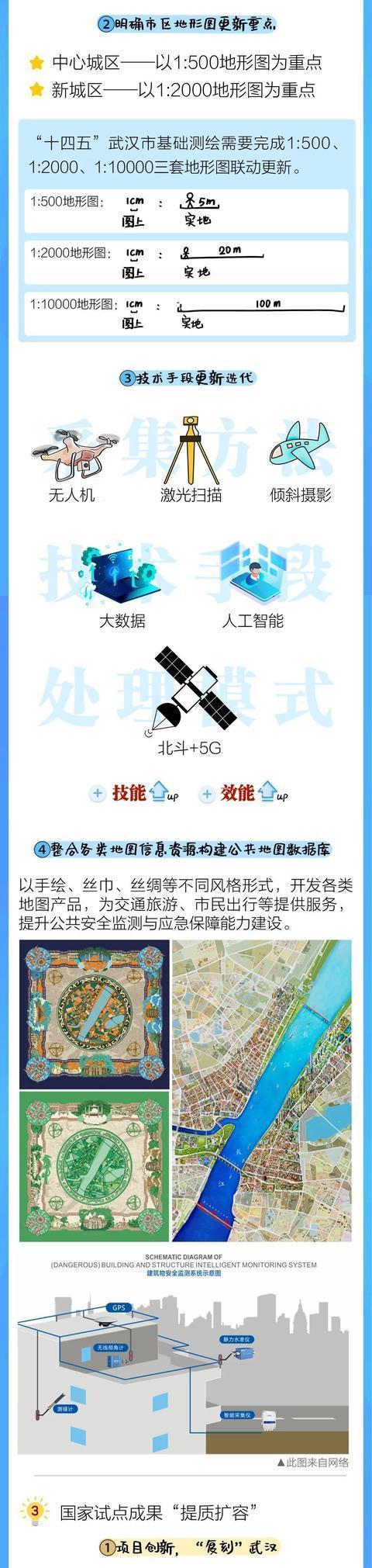 《武汉市基础测绘十四五计划》发表,今后五年武汉将这样做!|一图读。 第9张