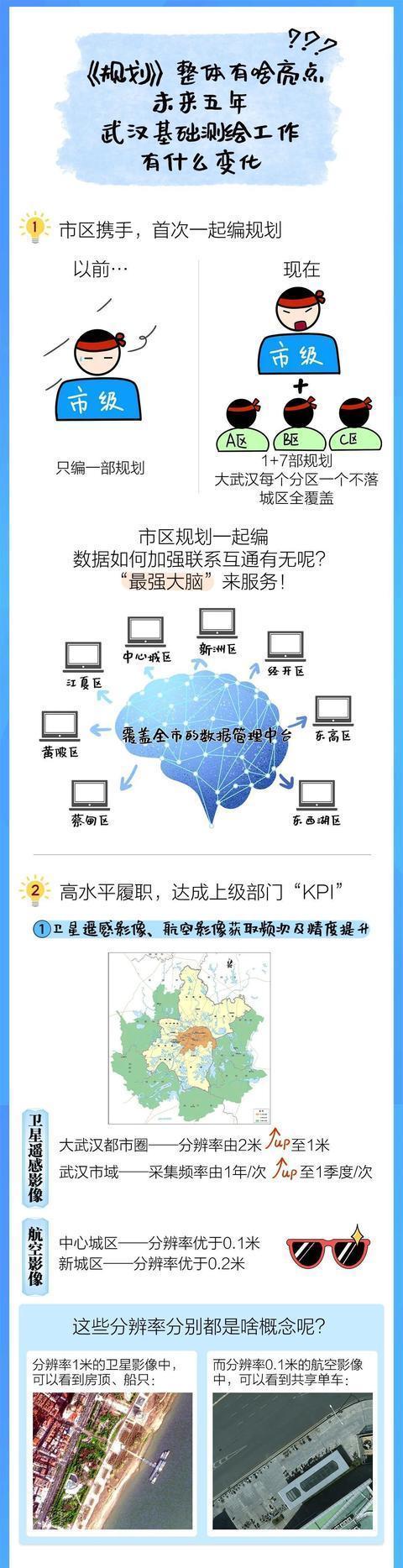 《武汉市基础测绘十四五计划》发表,今后五年武汉将这样做!|一图读。 第8张