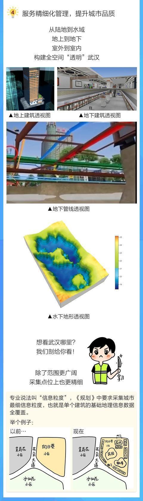 《武汉市基础测绘十四五计划》发表,今后五年武汉将这样做!|一图读。 第11张